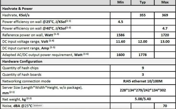 Hardware ASIC Bitmain Antminer Z15 420ksol/s Equihash - ganz neu mit OVP